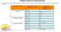 Автомобильный аккумулятор MULTI 6СТ-77 Аз