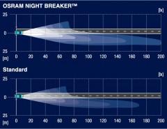 Фото 2 - Автомобильная лампочка Osram Night Breaker Unlimited H7 12V (комплект: 2шт)