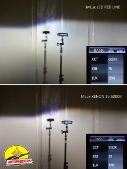 "Автомобильные лампочки HВ3, 45 Вт, 4300К MLux LED ""Red Line"" (2 шт.)"